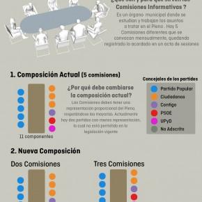 Ciudadanos (C's) Las Rozas promueve comisiones representativas en el Pleno de acuerdo con la ley