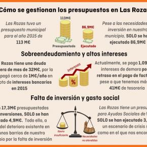 Ciudadanos (C's) Las Rozas critica la reducción de inversiones por valor de 12 millones de euros de los presupuestos ejecutados en 2015